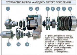 Электрогидравлическая муфта Haldex пятого поколения