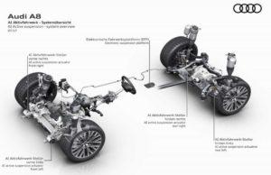 Некоторые технологии не попадут в Audi A8 на рынке США